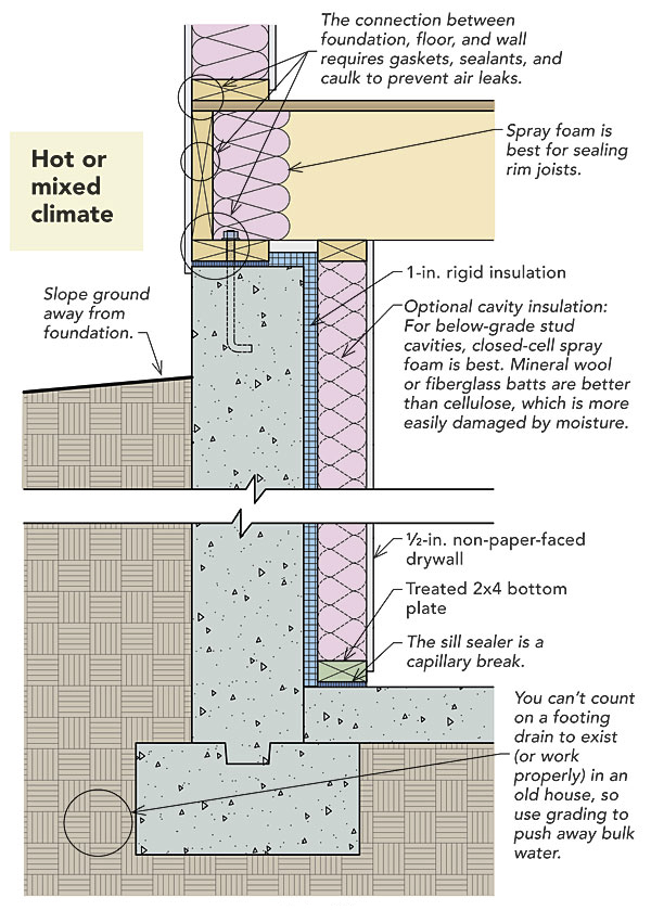 Vapor Barriers Radon Basement Slabs And Vocs How To