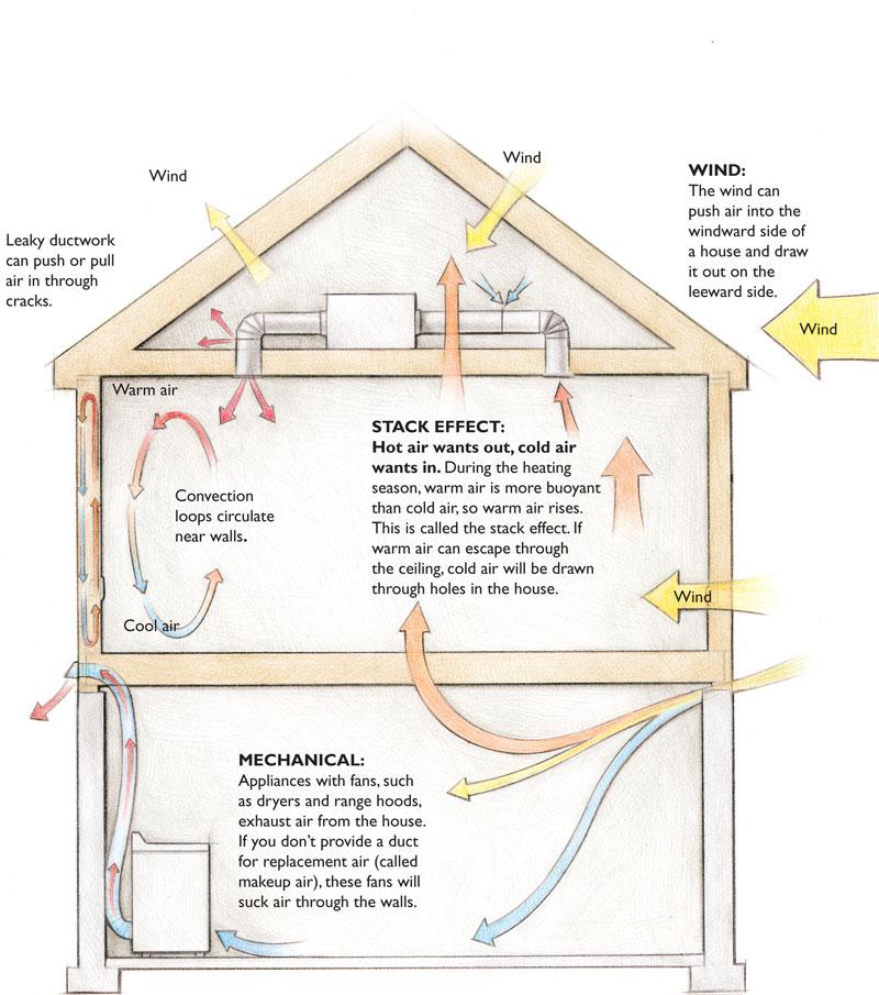 Air Leaks Waste Energy And Rot Houses Greenbuildingadvisor