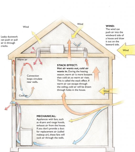 Drawing of how air affects a house -- wind, stack effect, and mechanical equip.gif