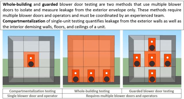 Testing Air Leakage in Multifamily Buildings