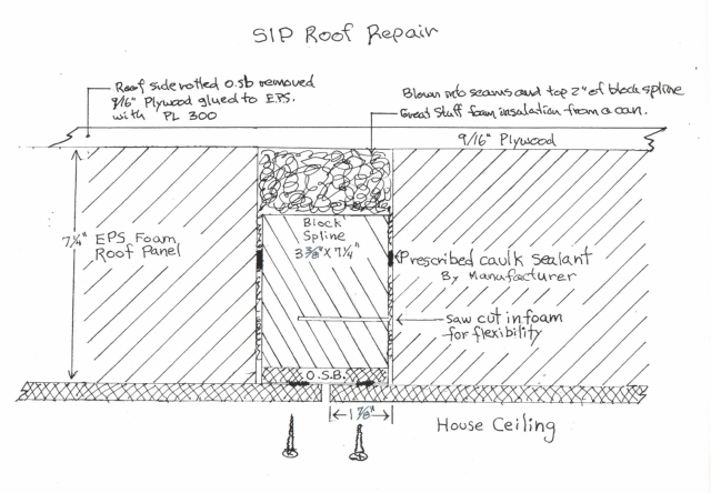 a sip roof repair in wisconsin greenbuildingadvisor. Black Bedroom Furniture Sets. Home Design Ideas