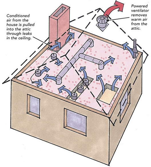 Powered attic ventilators are usually mounted on a sloped roof or the gable wall of an attic. Most powered attic ventilators are controlled by a thermostat ...  sc 1 st  Green Building Advisor & Fans in the Attic: Do They Help or Do They Hurt? - GreenBuildingAdvisor