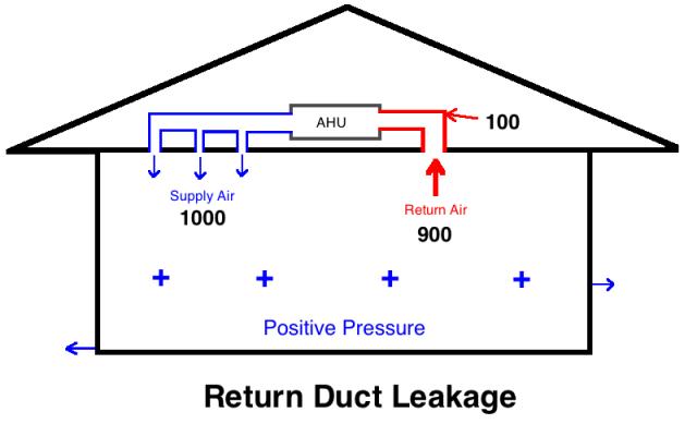 How Duct Leakage Steals Twice Greenbuildingadvisor