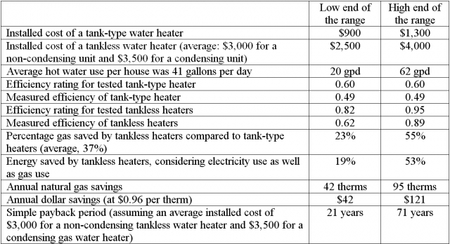 are tankless water heaters a waste of money? - greenbuildingadvisor