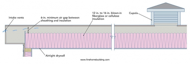 Insulating Low Slope Residential Roofs Greenbuildingadvisor